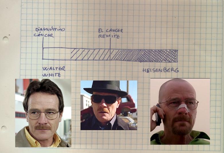 walter-heisenberg Breaking Bad: Taras físicas, taras morales y handicaps