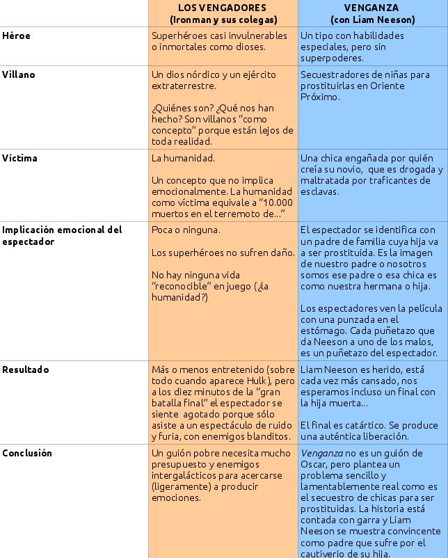Neeson vs. Vengadores
